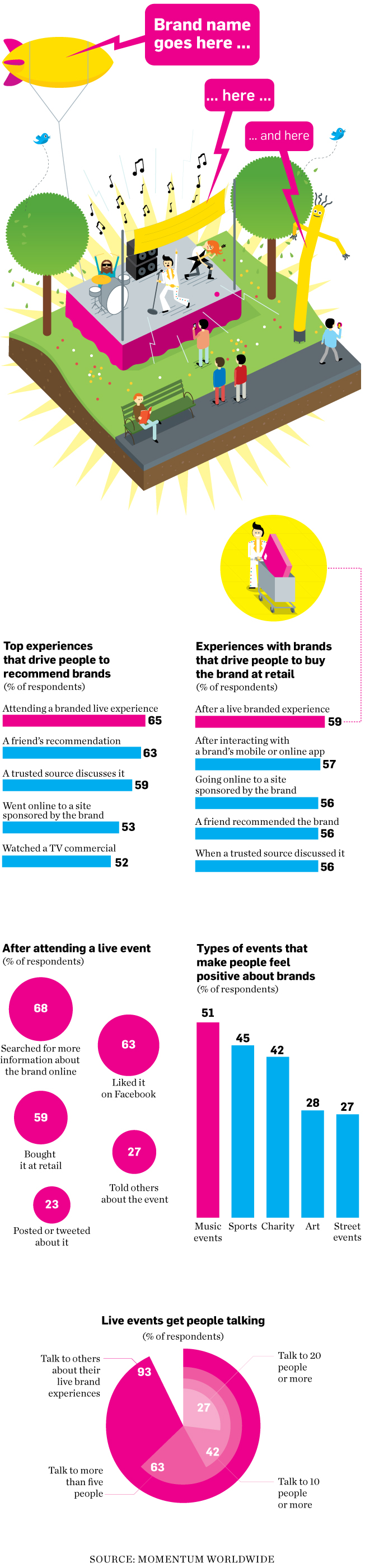 Experiential marketing infographic